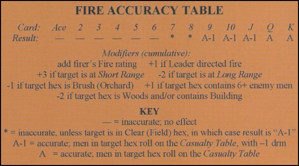 Combat Leader - How To: Fire Accuracy Table